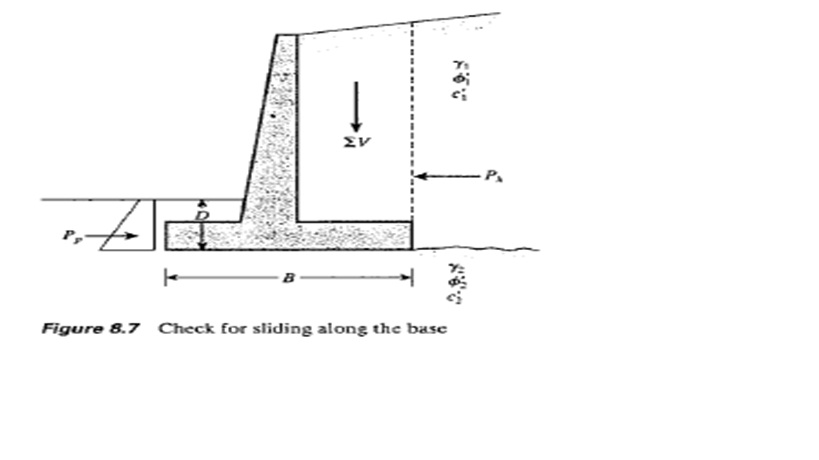 Design Retaining Wall retaining wall design principles Figure